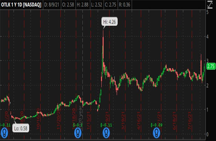 Penny_Stocks_to_Watch_Outlook_Therapeutics_Inc_OTLK_Stock_Chart