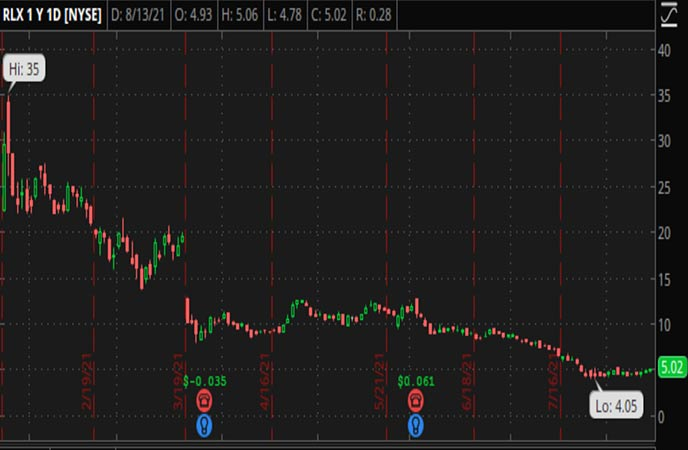 Penny_Stocks_to_Watch_RLX_Technology_Inc._(RLX_Stock_Chart)