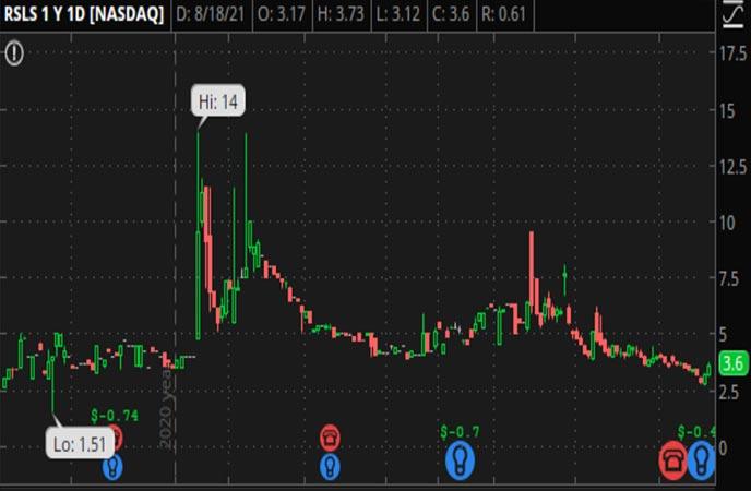 Penny_Stocks_to_Watch_ReShape_Lifesciences_Inc_RSLS_Stock_Chart