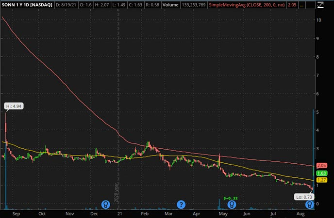 Penny_Stocks_to_Watch_Sonnet BioTherapeutics Holdings Inc. (SONN Stock Chart)
