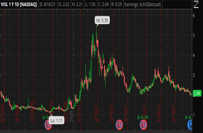 Penny_Stocks_to_Watch_Vislink_Technologies_Inc_VISL_Stock_Chart
