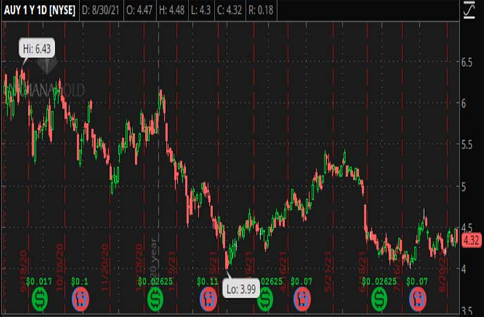 Penny_Stocks_to_Watch_Yamana_Gold_Inc