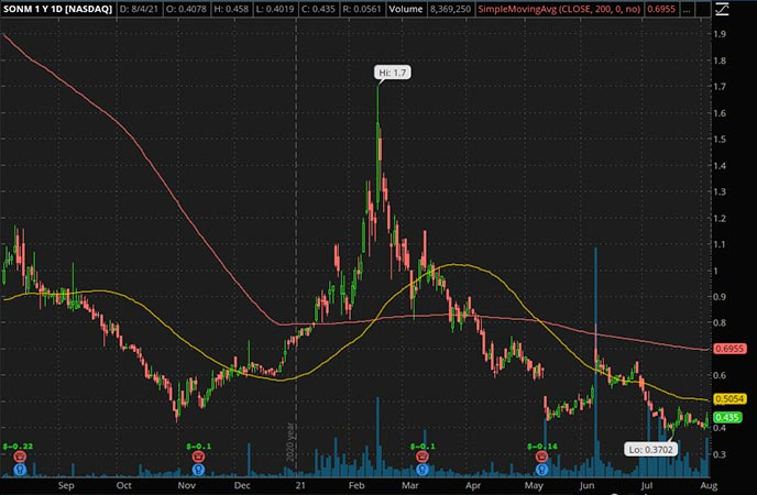 Sonim Technologies (SONM Stock Chart)