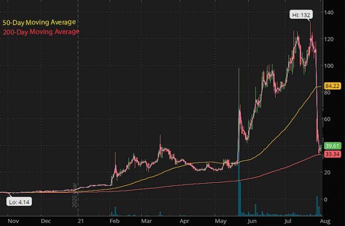 best biotech stocks to watch penny stocks Annovis Bio Inc. ANVS stock chart