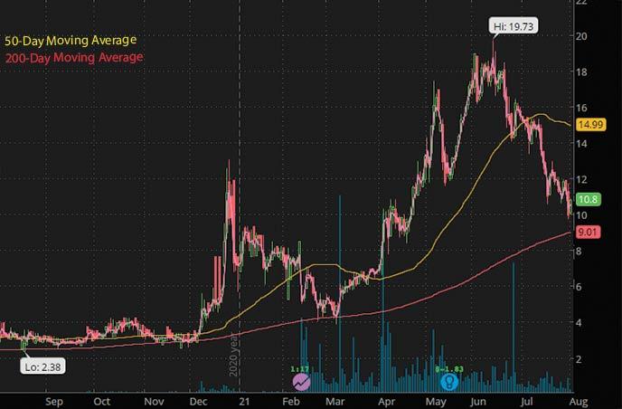 best biotech stocks to watch penny stocks GT Biopharma Inc. GTBP stock chart