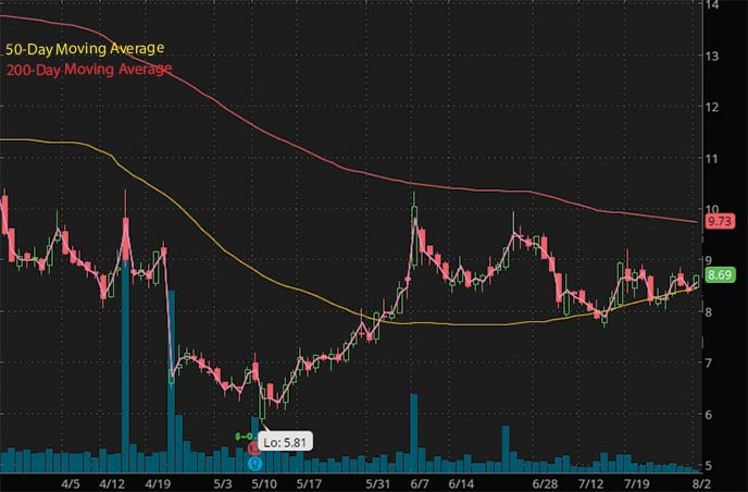 best biotech stocks to watch penny stocks Innovio Pharmaceuticals INO stock chart