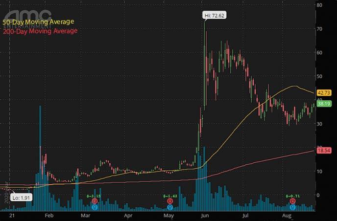 best penny stocks 2021 AMC Entertainment AMC stock chart