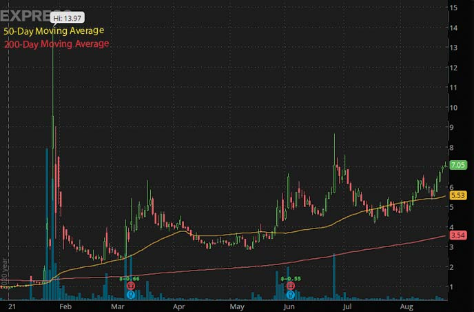 best penny stocks 2021 Express Inc. EXPR stock chart
