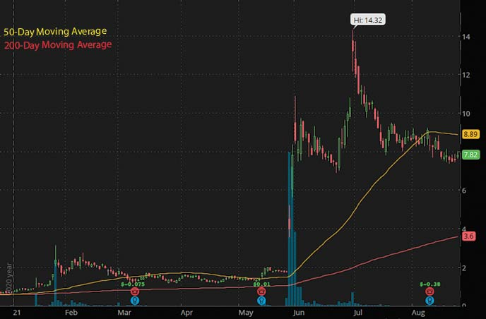 best penny stocks 2021 Vertex Energy VTNR stock chart