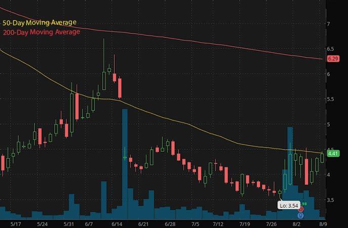 best penny stocks on robinhood to watch Blue Apron APRN stock chart