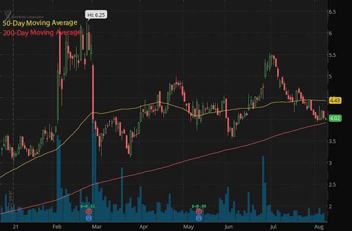 best penny stocks on robinhood to watch MannKind Corp. MNKD stock chart