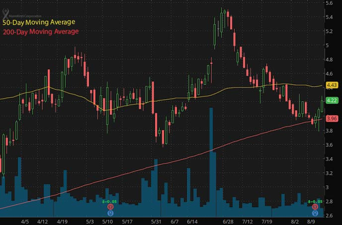 best penny stocks to buy MannKind Corp. MNKD stock chart