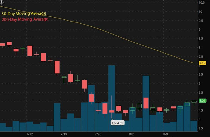 best penny stocks to buy RLX Technology Inc. RLX stock chart