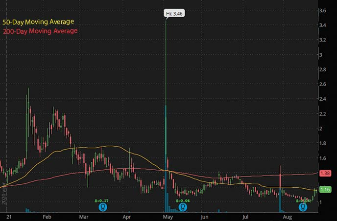 best penny stocks to buy insiders Cocrystal Pharma COCP stock chart