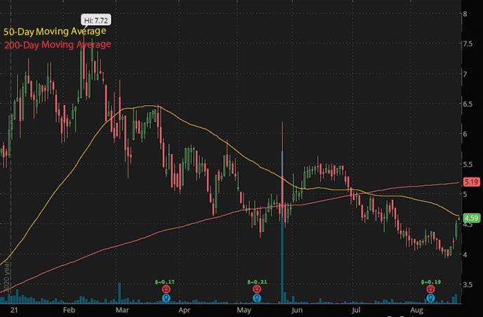 best penny stocks to buy insiders Eyenovia Inc. EYEN stock chart