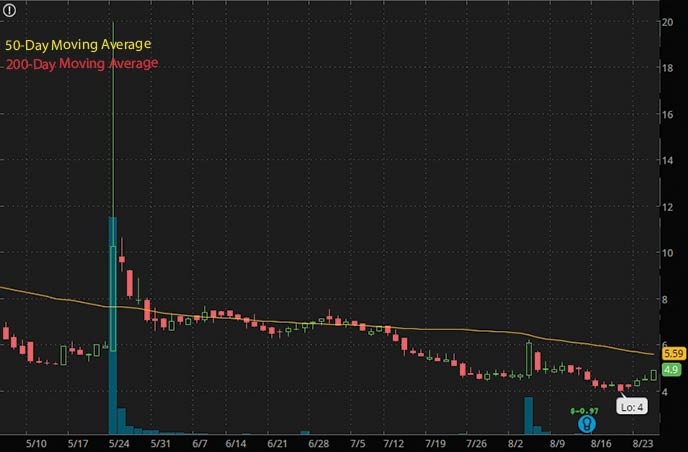 best penny stocks to buy insiders Scopus BioPharma Inc. SCPS stock chart