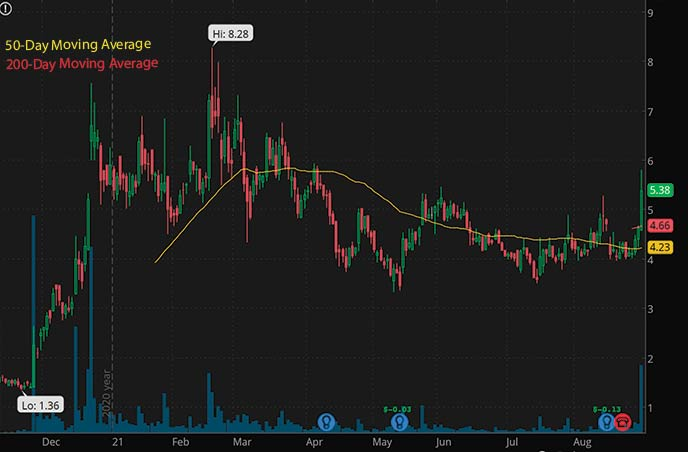 best penny stocks to buy right now Elys Gaming ELYS stock chart
