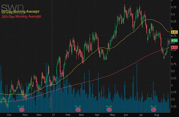 best penny stocks to buy right now Southwester Energy SWN stock chart