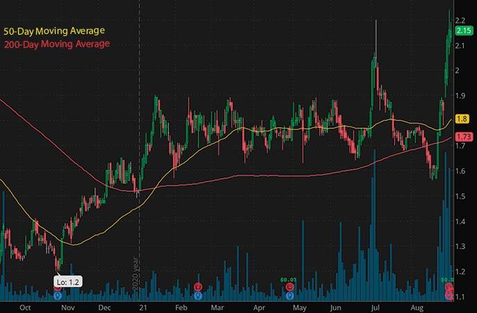 best penny stocks to buy right now Veon Ltd. VEON stock chart