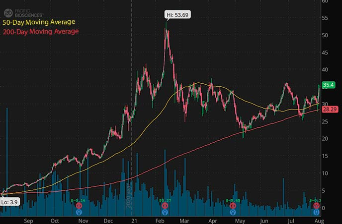 best penny stocks to watch Pacific Bioscience PACB stock chart