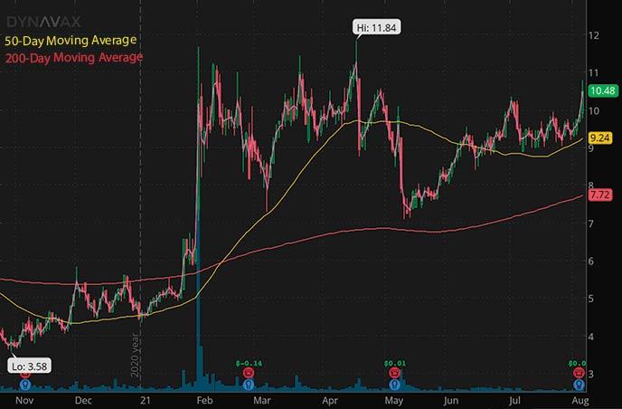 best penny stocks to watch right now Dynavax Technologies DVAX stock chart