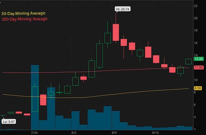 bitcoin penny stocks to watch right now Bit Digital BTBT stock chart