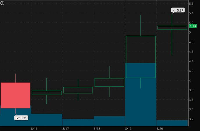 bitcoin penny stocks to watch right now DatChat DATS stock chart