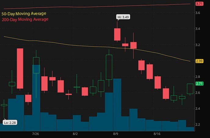 bitcoin penny stocks to watch right now SOS Limited SOS stock chart