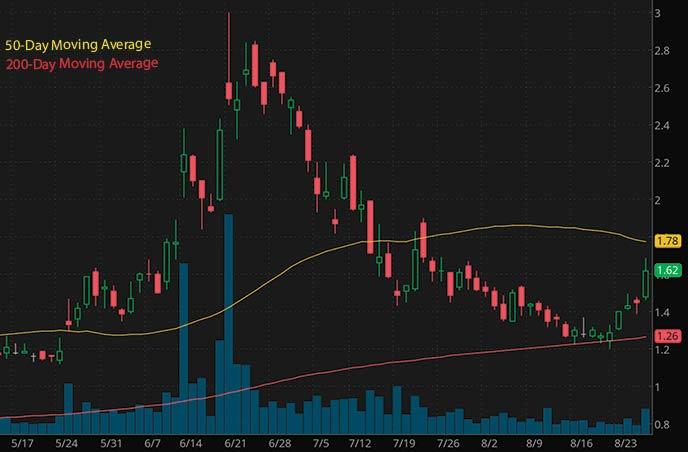 penny stocks on robinhood to buy under 5 Luokong Technology Corp. LKCO stock chart