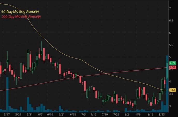penny stocks on robinhood to buy under 5 ZK International Group ZKIN stock chart