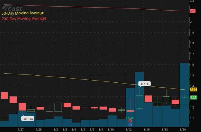 penny stocks to buy CASI Pharmaceuticals CASI stock chart