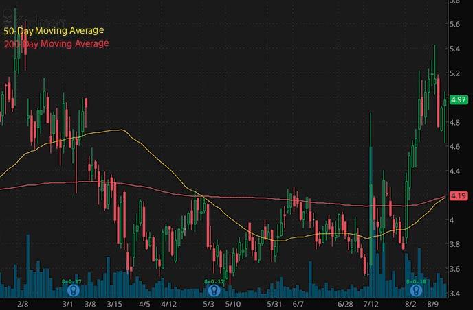 penny stocks to buy analyst ratings Kadmon Holdings KDMN stock chart