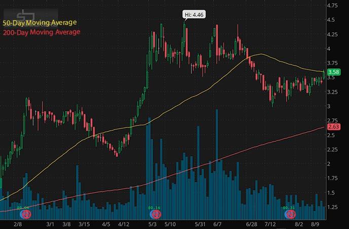 penny stocks to buy analyst ratings Safe Bulkers SB stock chart