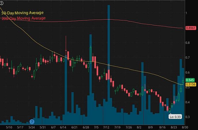 penny stocks to buy on robinhood under $1 Camber Energy CEI stock chart