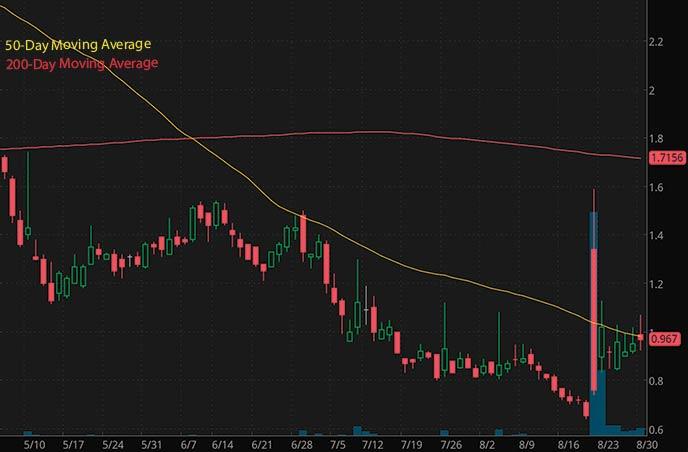 penny stocks to buy on robinhood under $1 Greenpro Capital GRNQ stock chart