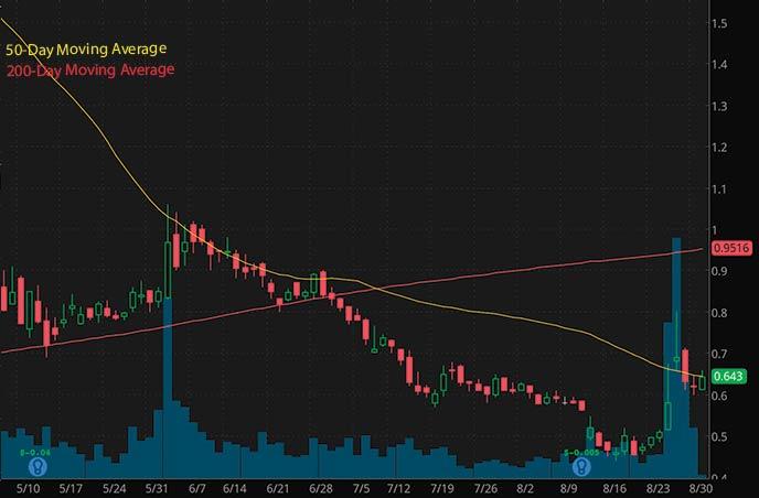 penny stocks to buy on robinhood under $1 Zomedica Inc. ZOM stock chart