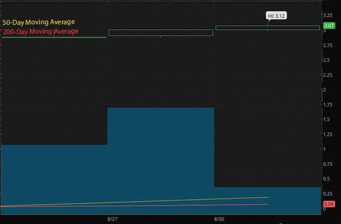 penny stocks to watch september Avalo Therapeutics Inc. AVTX stock chart