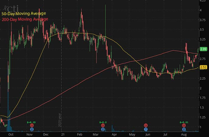 penny stocks to watch september CTI BioPharma Corp. CTIC stock chart
