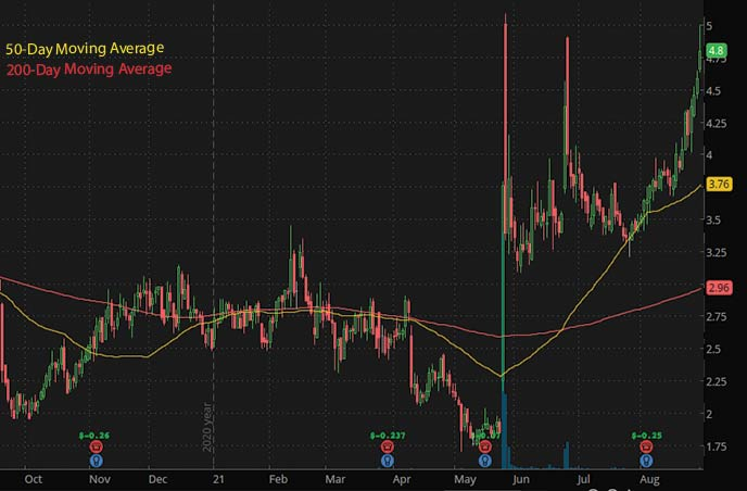 penny stocks to watch september Pieris Pharmaceuticals PIRS stock chart
