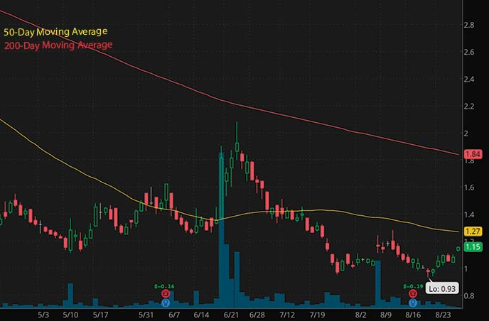 short squeeze penny stocks to buy Best Inc. BEST stock chart