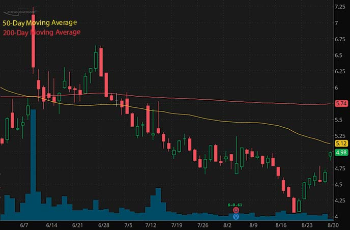 short squeeze penny stocks to buy Clovis Oncology CLVS stock chart