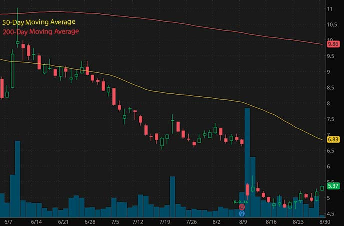 short squeeze penny stocks to buy SmileDirectClub SDC stock chart