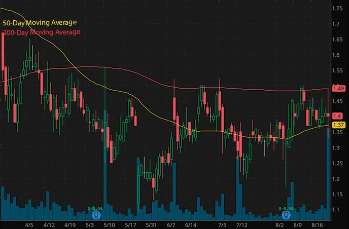 top penny stocks to buy right now Lipocine Inc. LPCN stock chart