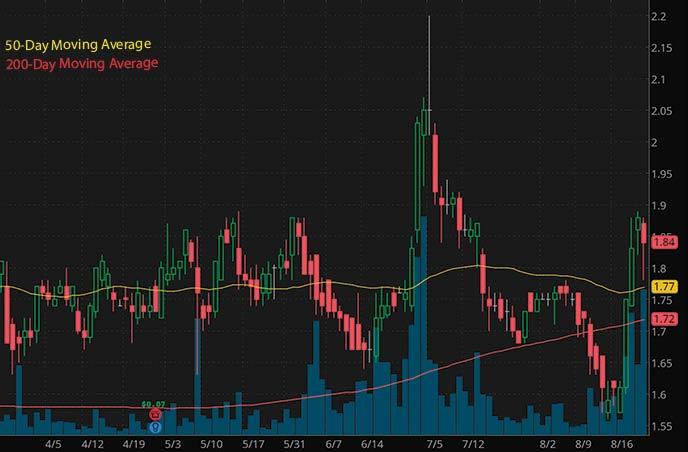 top penny stocks to buy right now Veon Ltd. VEON stock chart
