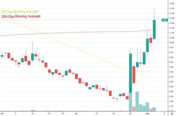 top reddit stocks to watch hood stock Bit Digital Inc. BTBT stock chart