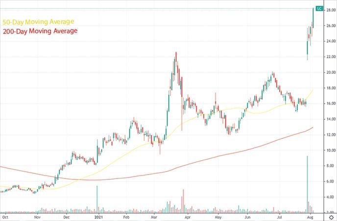 top reddit stocks to watch hood stock Lending Club Corp. LC stock chart