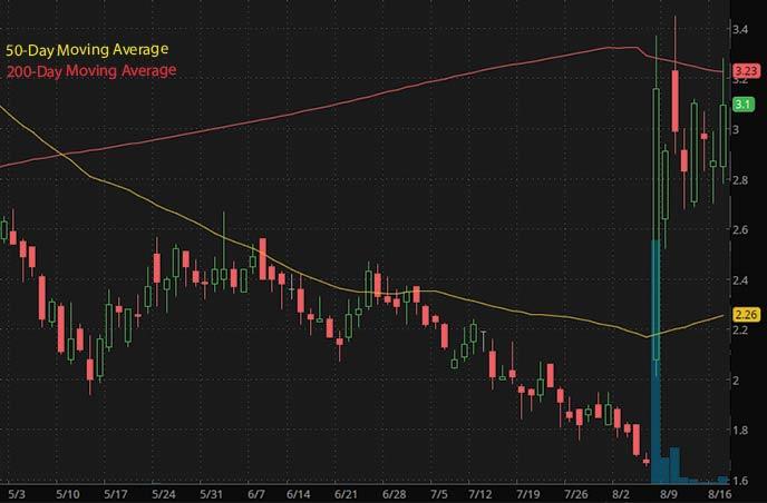 trending penny stocks on robinhood to watch Kaixin Auto Holdings KXIN stock chart