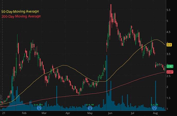 trending penny stocks on robinhood to watch Tellurian Inc. TELL stock chart