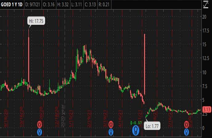 Penny_Stocks_to_Watch_1847_Goedeker_Inc