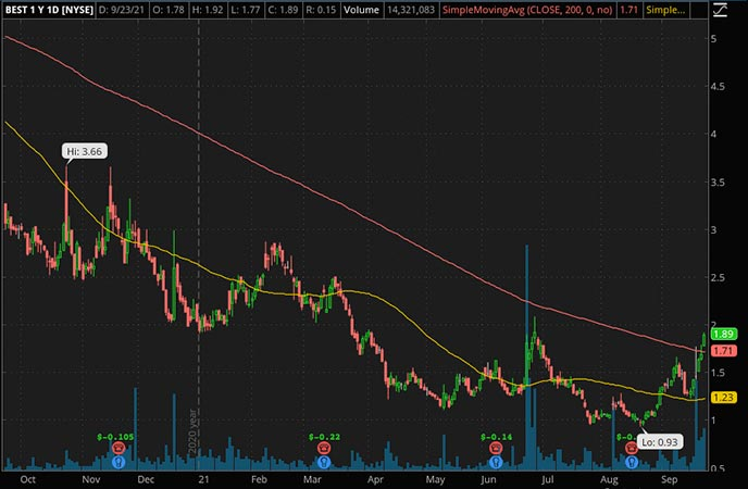 Penny_Stocks_to_Watch_BEST Inc. (BEST Stock Chart)